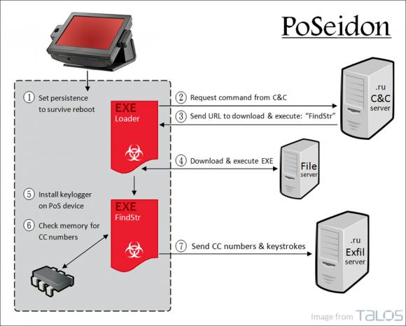 Funktionsüberblick PoSeidon (Grafik: Cisco)