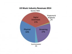US-Musikmarkt 2014 (Diagramm: RIAA)