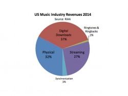 US-Musikmarkt 2014 (Diagramm: RIAA)