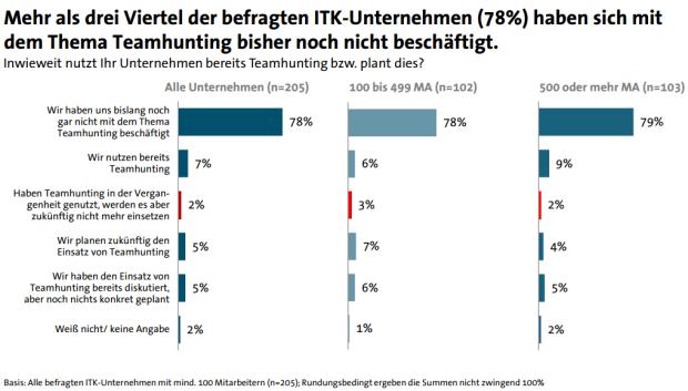 Dem Großteil der ITK-Firme ist Teamhunting noch unbekannt (Grafik: Bitkom Research).