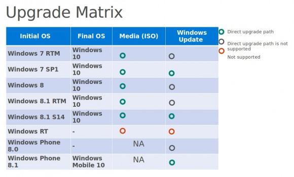 Update-Pfade zu Windows 10 (Bild: Microsoft)