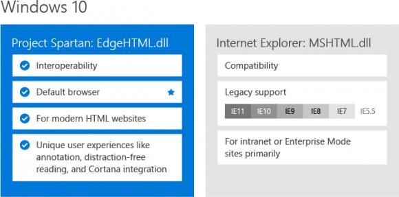 Microsoft stattet seinen neuen Windows-10-Browser Spartan nun doch nur mit einer Rendering-Engine aus (Bild: Microsoft).