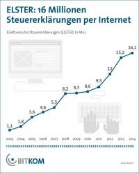 Bitkom: Die Anzahl der elektronisch ageegebenen Steuererklärungen stieg letztes Jahr auf 16,1 Millionen (Grafik: Bitkom)