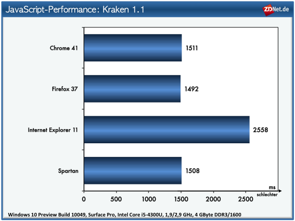 Windows 10: Browser-Test Kraken (Grafik: ZDNet.de)