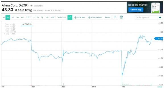 Der Altera-Kurs erholte sich schnell wieder (Screesnhot: ZDNet.de bei Yahoo Finance)