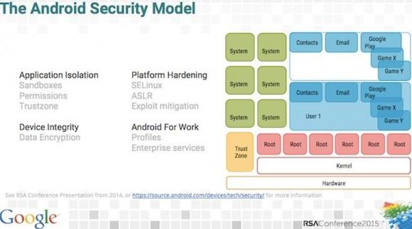 Sicherheitsmodell von Android (Folie: Google)