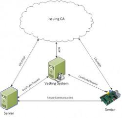 Managed-Public-Key-Infrastruktur von Certicom (Bild: Certicom)