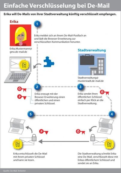 Das neue Verfahren soll auch Laien Ende-zu-Ende-Verschlüsselung von De-Mails ermöglichen (Bild: De-Mail-Anbieter).
