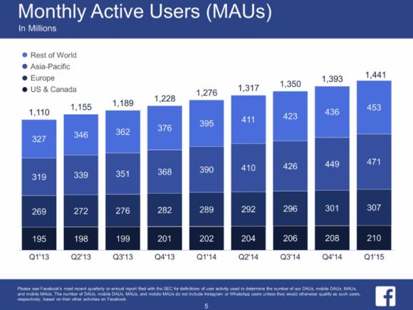 Facebook hat inzwischen 1,44 Milliarden monatlich aktive Nutzer (Bild: Facebook).
