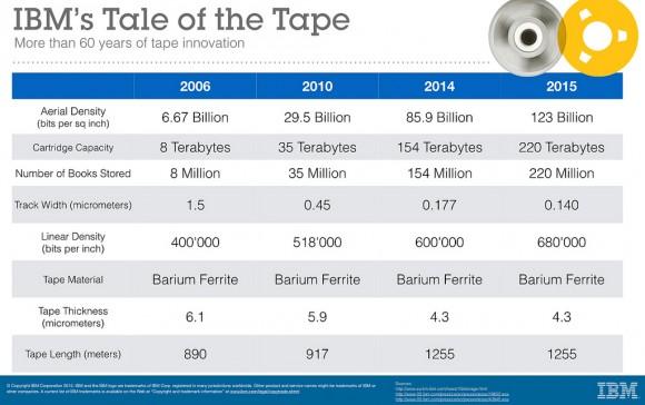 Weiterentwicklung von Magnetbandtechnik im Überblick (Diagramm: IBM)