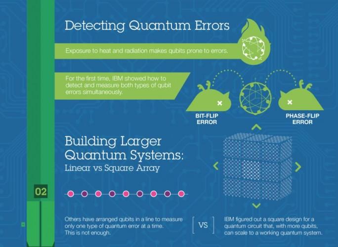 Infografik zur Quantenfehlerkorrektur (Bild: IBM)