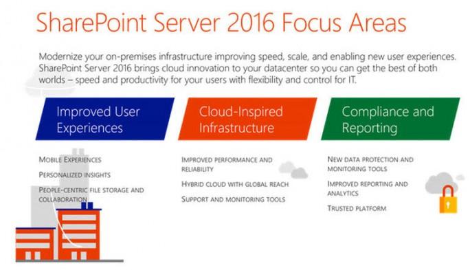 Schwerpunkte von SharePoint Server 2016 (Bild: Microsoft)