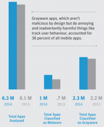 Von 6,3 Millionen analysierten Apps hat Symantec eine Million als Malware eingestuft (Bild: Symantec).
