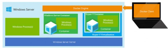 Containerkonzept in Windows Server 2016 (Bild: Microsoft)