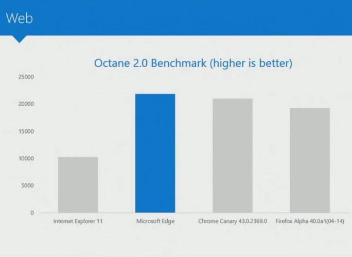 MS-Benchmark: Edge (Bild: Microsoft)