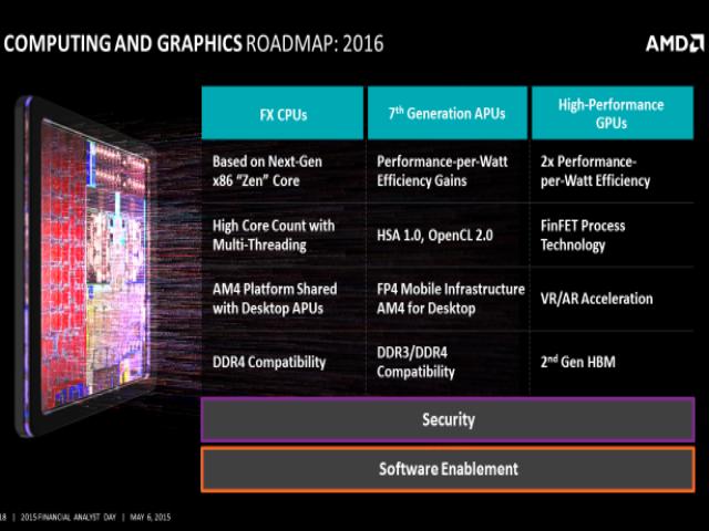 Roadmap für 2016 (Bild: AMD)