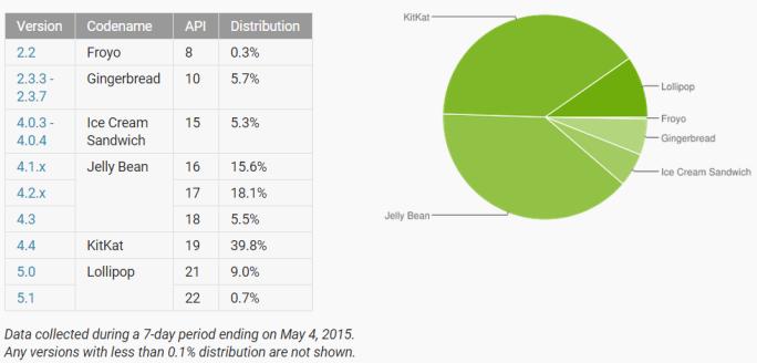 Android 5.x Lollipop läuft mittlerweile auf 9,7 Prozent aller Geräte (Grafik: Google).