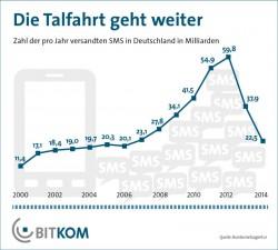 Zwischen 2012 und 2014 ist die Zahl der versandten SMS in Deutschland von 59,8 auf 22,5 Milliarden gesunken (Grafik: Bitkom).