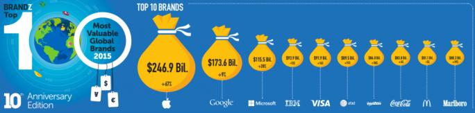 Apple ist vor Google und Microsoft die wertvollste Marke der Welt (Bild: Millward Brown).