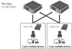 User CALs sind unabhängig von der Zahl der Geräte (Bild: Microsoft)