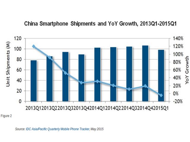 In China ausgelieferte Smartphones und das im Vergleich zu den Vorjahresquartalen verlangsamte Wachstum (Diagramm: IDC)