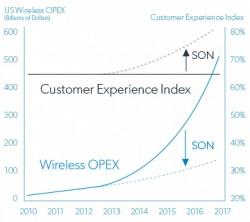 Verbesserung der Nutzererfahrung durch SON in heterogenen Netzen (Bild: Eden Rock)