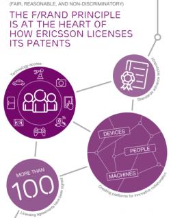 Nach eigenen Angaben folgt Ericsson dem FRAND-Grundsatz (Grafik: Ericsson).