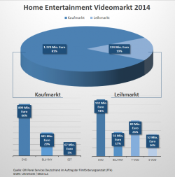 Videomarkt 2014 in Deutschland (Grafik: UltraViolet)