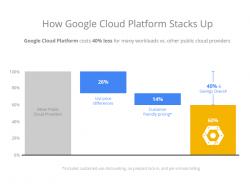 Google verspricht 40 Prozent niedrigere Cloudpreise als bei der Konkurrenz (Diagramm: Google)