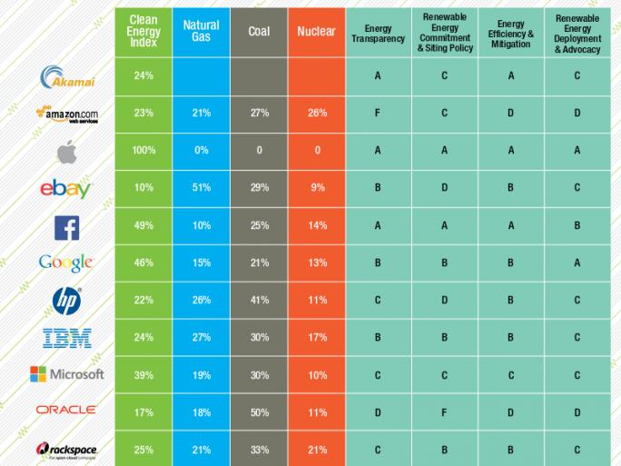 Nur Apple investiert in 100 Prozent erneuerbare Energien für seine Rechenzentren und erhält in allen Kategorien Bestnoten (Bild: Greenpeace).