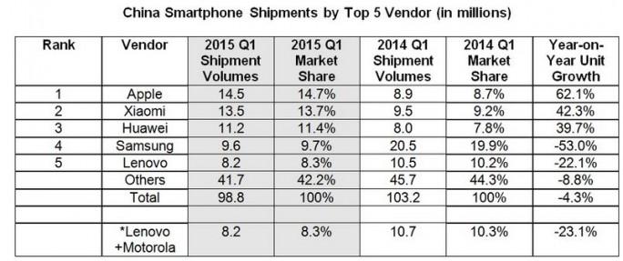 IDC: Apple ist Marktführer in China (Bild: IDC)