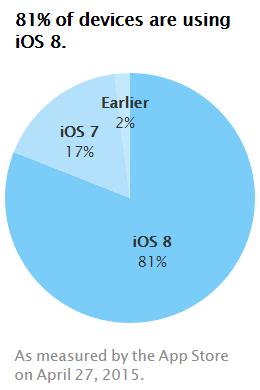 iOS 8 läuft Apple zufolge aktuell auf 81 Prozent aller iPhones, iPads und iPods Touch (Grafik: Apple).