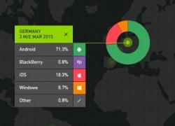 Smartphone-OS-Anteile im 1. Quartal 2015, nur Deutschland (Diagramm: Kantar Worldpanel ComTech)