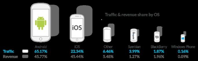 Traffic und Umsatz nach Mobilplattform (Grafik: Opera Mediaworks)