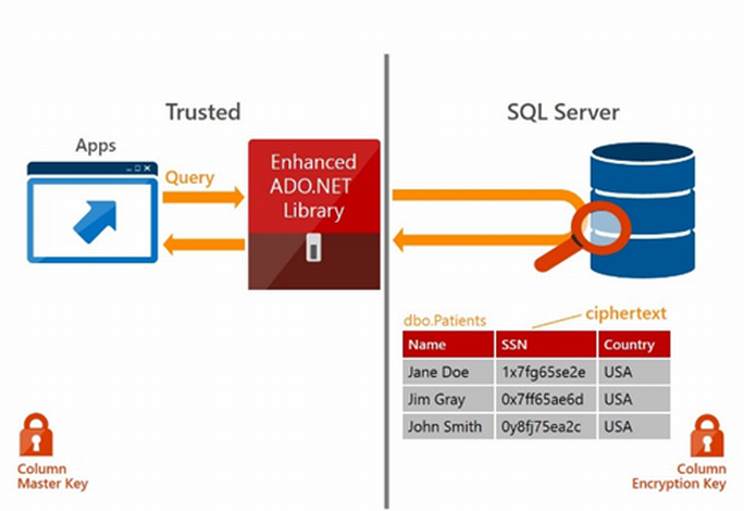 SQL Server 2016 bietet mit Always Encrypted eine durchgängige Verschlüsselung (Bild: Microsoft).