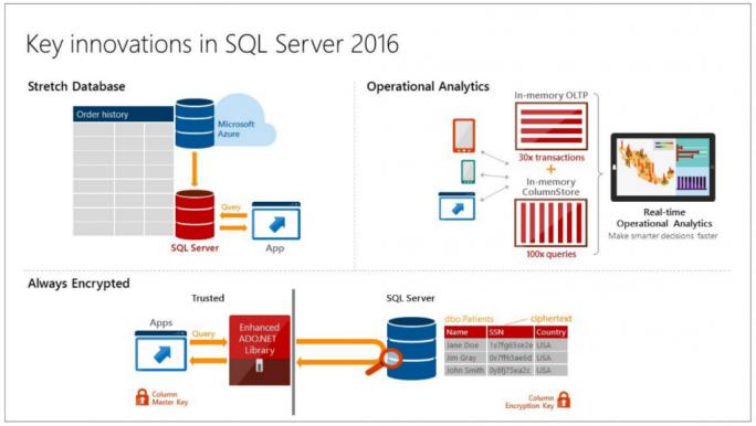 Die wichtigsten Neuerungen von SQL Server 2016 im Überblick (Bild: Microsoft)