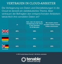 Nur 25 Prozent der deutschen Umfrageteilnehmer misstrauen Cloudlösungen (Bild: Tenable Network Security).