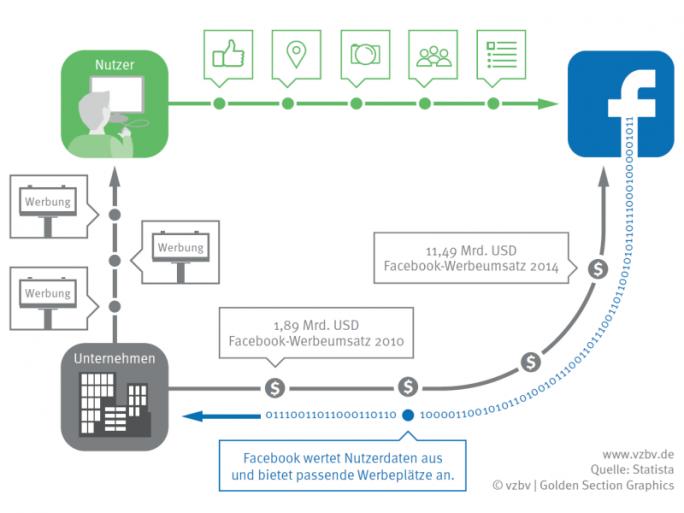 Facebooks Geschäftsmodell basiert auf den persönlichen Daten seiner Nutzer (Grafik: VZBV).