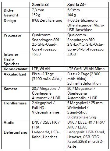 Vergleich zwischen Xperia Z3 und Z3+ (Bild: Sony)