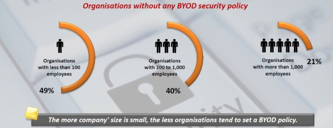 BYOD-netmediaeurope-companies2 (Grafik: NetMediaEurope)