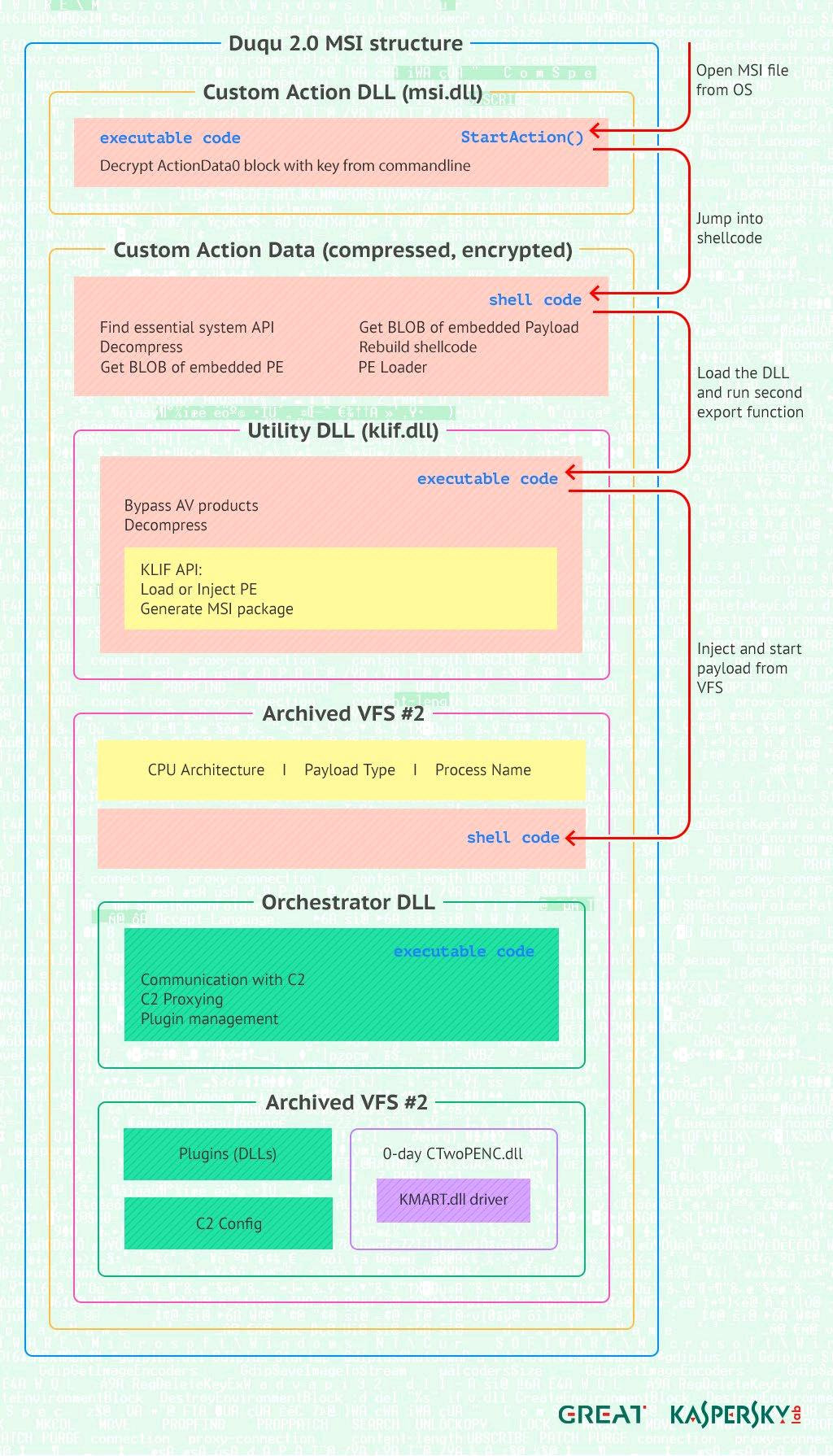 Duqu 2.0: Kaspersky meldet kaum aufspürbaren Hack seiner Systeme ...