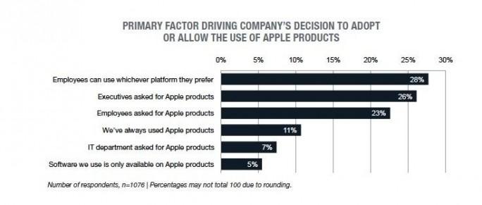 Gründe für die Nutzung von Apple-Produkten in Unternehmen (Grafik: Tech Pro Research)