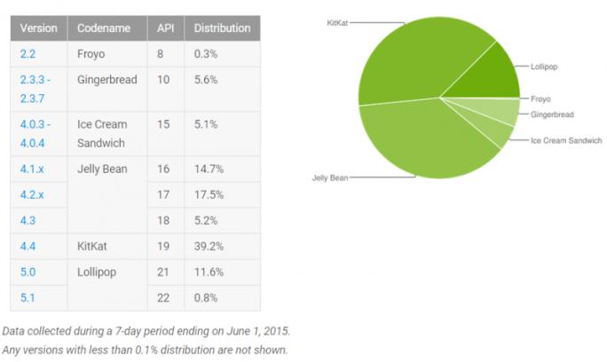 Android 5.x Lollipop läuft mittlerweile auf 12,4 Prozent aller Geräte (Grafik: Google).