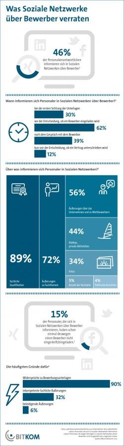 Jeder zweite Personaler überprüft Bewerber in sozialen Netzen (Infografik: Bitkom).