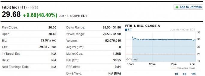 Fitbit-Chart (Grafik: Yahoo)