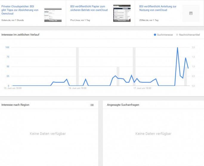 Google Trends zeigt, wie sich ein Thema entwickelt – hier das Interesse am Papier des BSI zur Software ownCloud (Screenshot: ITespresso).