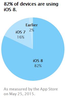 iOS 8 läuft Apple zufolge aktuell auf 82 Prozent aller iPhones, iPads und iPods Touch (Grafik: Apple).
