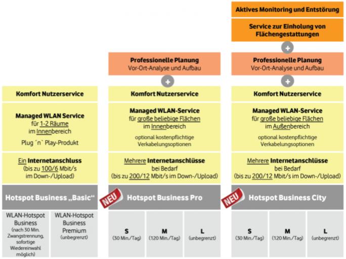 Kabel Deutschlands WLAN-Hotspot-Lösungen für Geschäftskunden im Überblick (Bild: Kabel Deutschland)