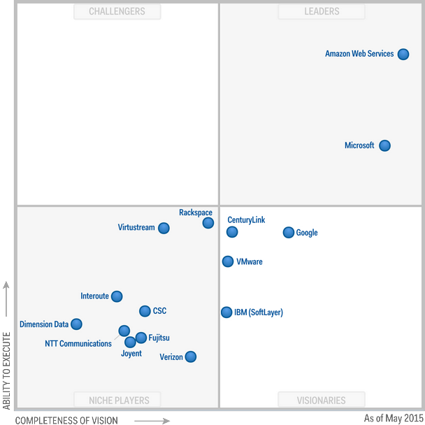 Magic Quadrant für IaaS, Mai 2015 (Diagramm: Gartner)