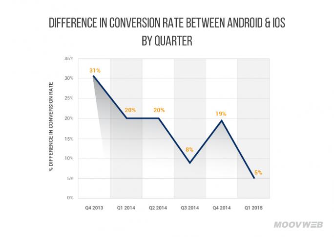 Der Unterschied zwischen den Konversionsraten ist zwischen dem vierten Quartal 2013 und dem ersten Quartal 2015 von 31 auf 5 Prozent geschrumpft (Bild: Moovweb).